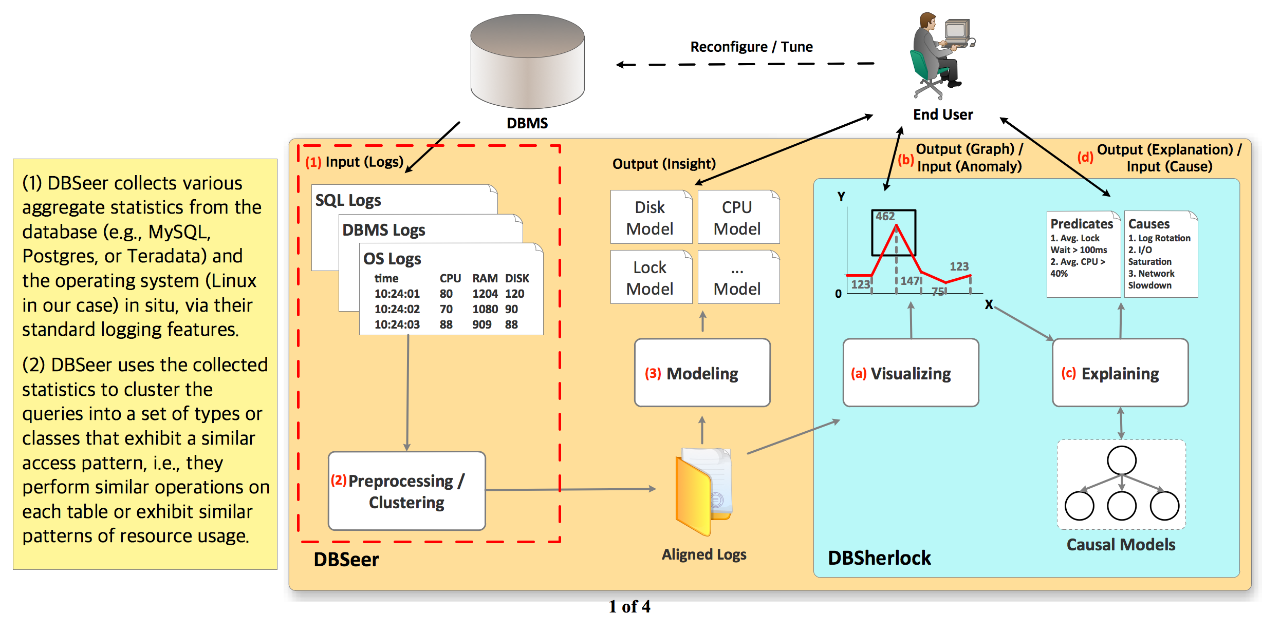 DBSeer collects various aggregate statistics from database