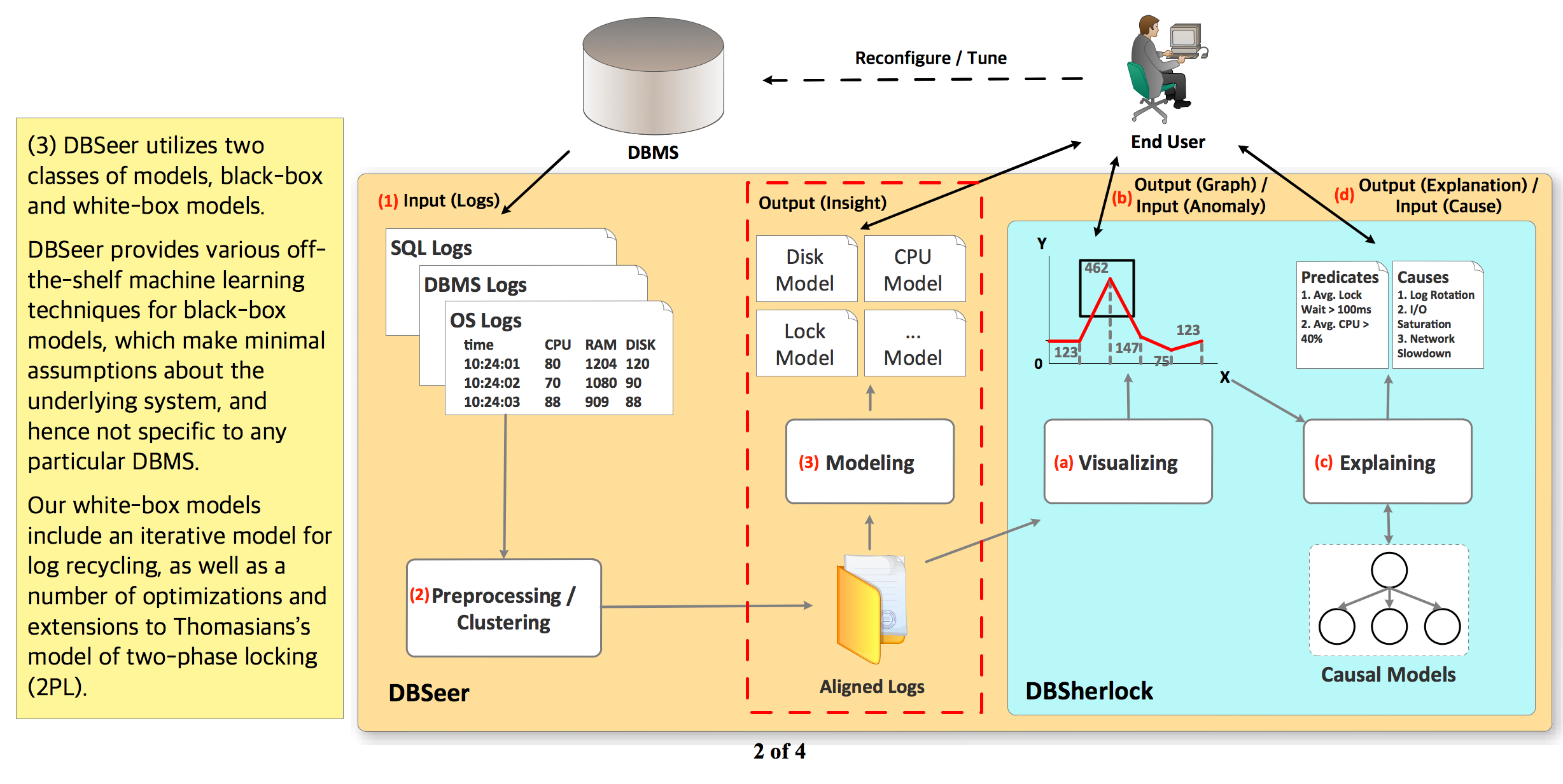 DBSeer utilizes two classes of models, black-box and white-box models, utilizing machine learning techniques and extentions to Thomasian's model of two-phase locking